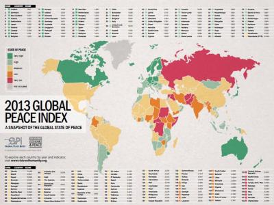 From the Global Peace Index