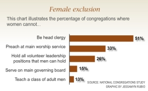 From the National Congregations Study
