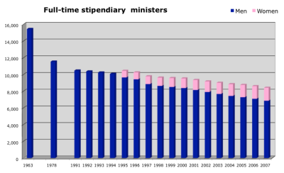 Ministry_1963-2007